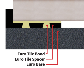 Euro Spacer Tile Layers